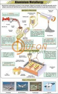Aluminium Metallurgy