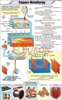 Copper Metallurgy