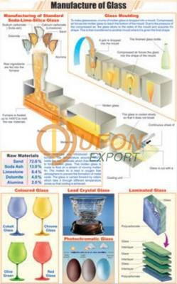 Manufacture of Glass
