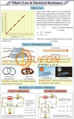 Ohms Law and Electrical Resistance