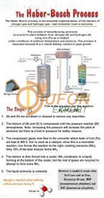 Prep. of Ammonia and Haber Process