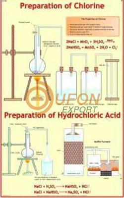 Prep. of Chlorine and Hydrochloric acid