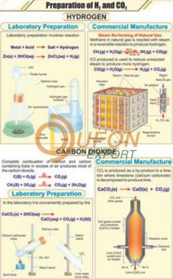 Prep. of Hitrozen and Carbon dioxide