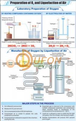 Prep. of Oxygen and Liquefaction of Air