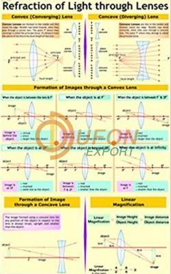 Refraction of Light Through Lenses